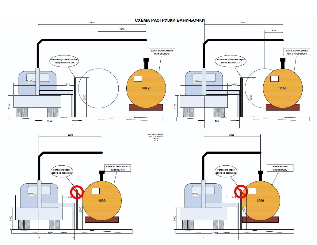 Баня-бочка и чертежи